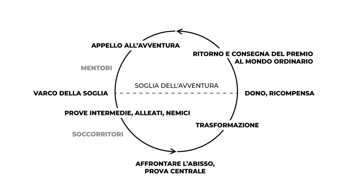 Arco dell'avventura