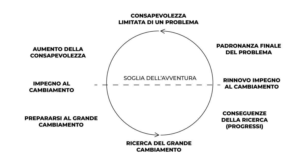 Arco del personaggio